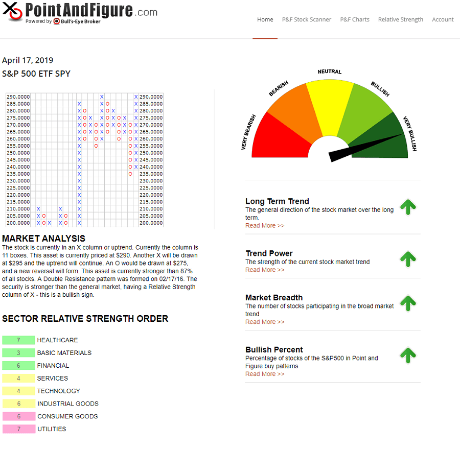 Point and Figure dashboard