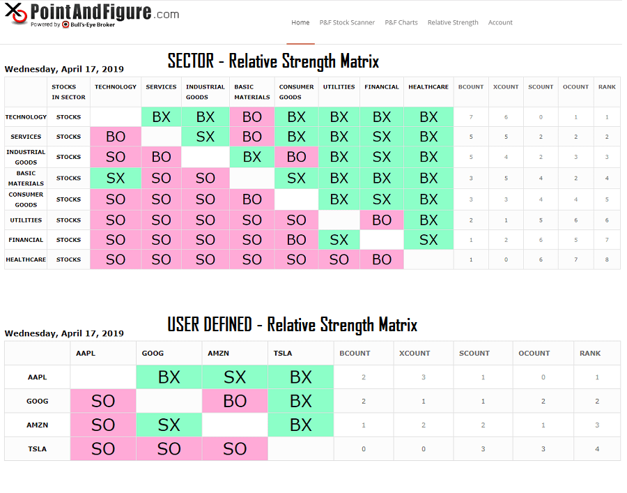 Relative Strength Matrix