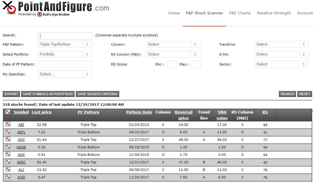 Online Point and Figure Charts and Scanner